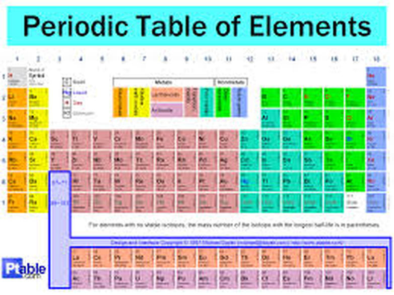 The Periodic Table Of Elements Mrs Murphrees